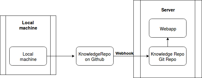 Knowledge Repository set-up